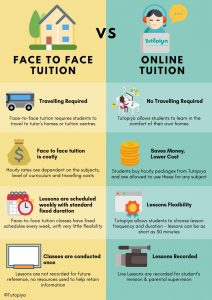 tutopiya-infographic-comparing-benefits-of-online-tuition-and-face-to-face-tuition