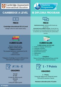 tutopiya-infographic-comapring-cambrige-alevel-curriculum-and-ib-diploma-programme