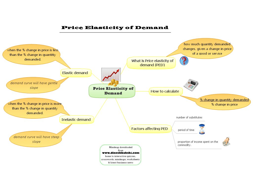 Igcse Economics Notes 2020 Free And Downloadable Tutopiya