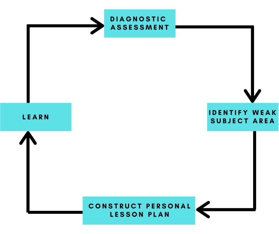 tutopiya-assessment-framework