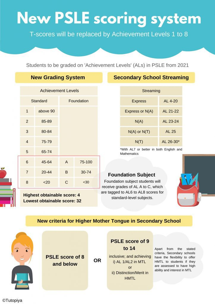 new-psle-grading-system-infographic