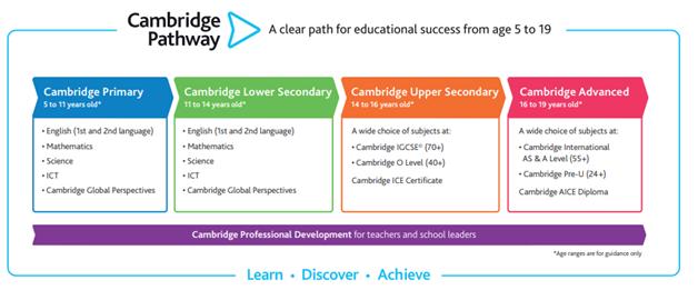 IGCSE curriculum framework